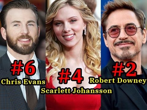 7 diễn viên kiếm tiền giỏi nhất năm 2019 trong dàn siêu anh hùng Avengers