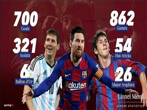 700 bàn thắng trong sự nghiệp Messi